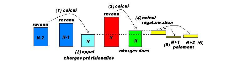 Comment Sont Calculees Les Charges Sociales